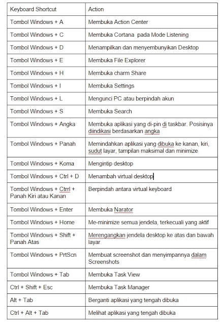 20 Tombol Shortcuts Keyboard Funsgi di Windows 10