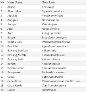 Daftar Nama Ilmiah Latin Tumbuhan dari A-Z